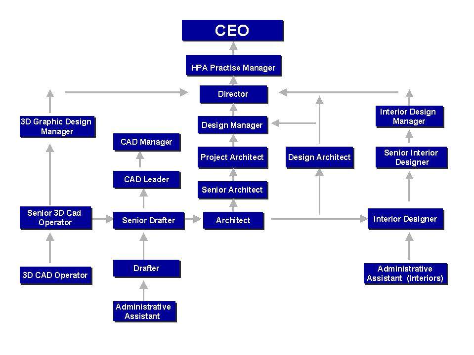 what is business structure